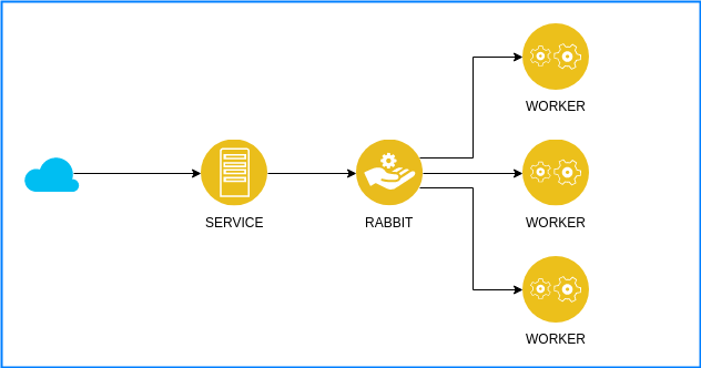 Microservices with NodeJS, Express js and RabbitMQ Part 1